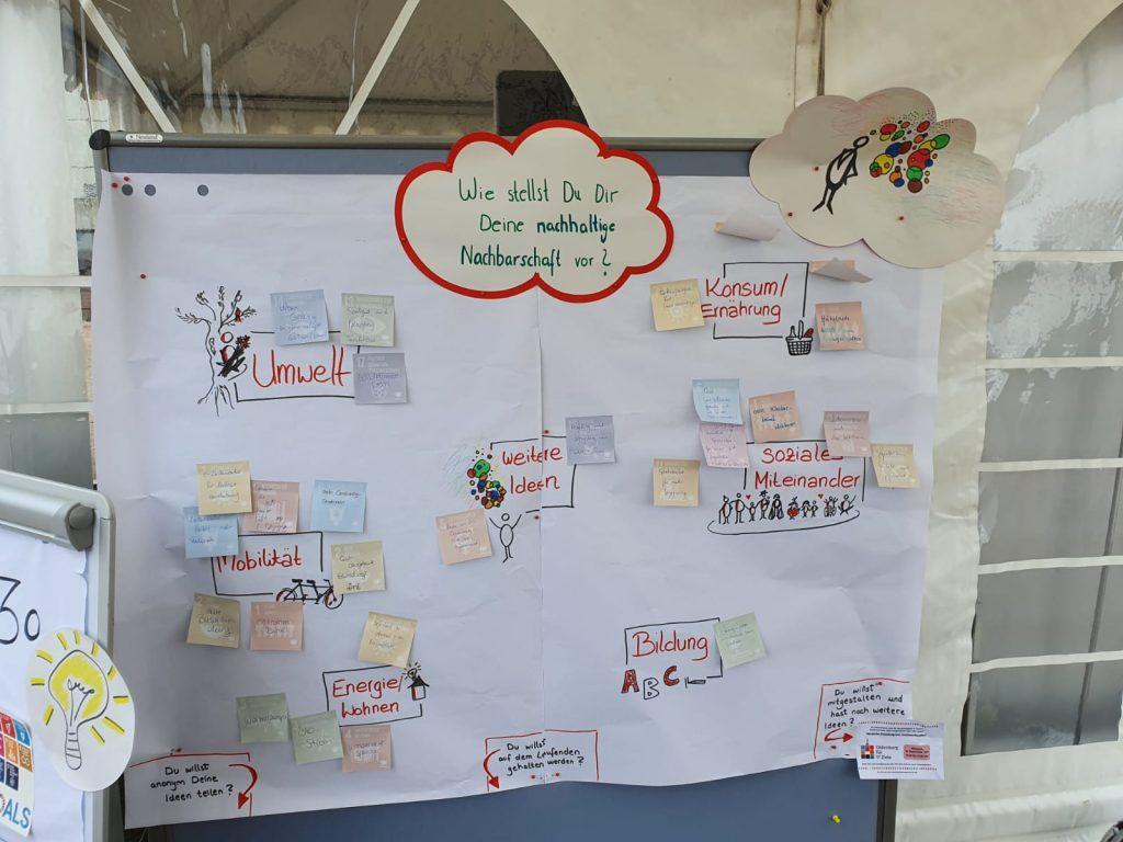 Eine Übersicht über die gesammelten Ideen auf der SDG-Werkstatt von Besucher*innen des Sommerfests in Helleheide.